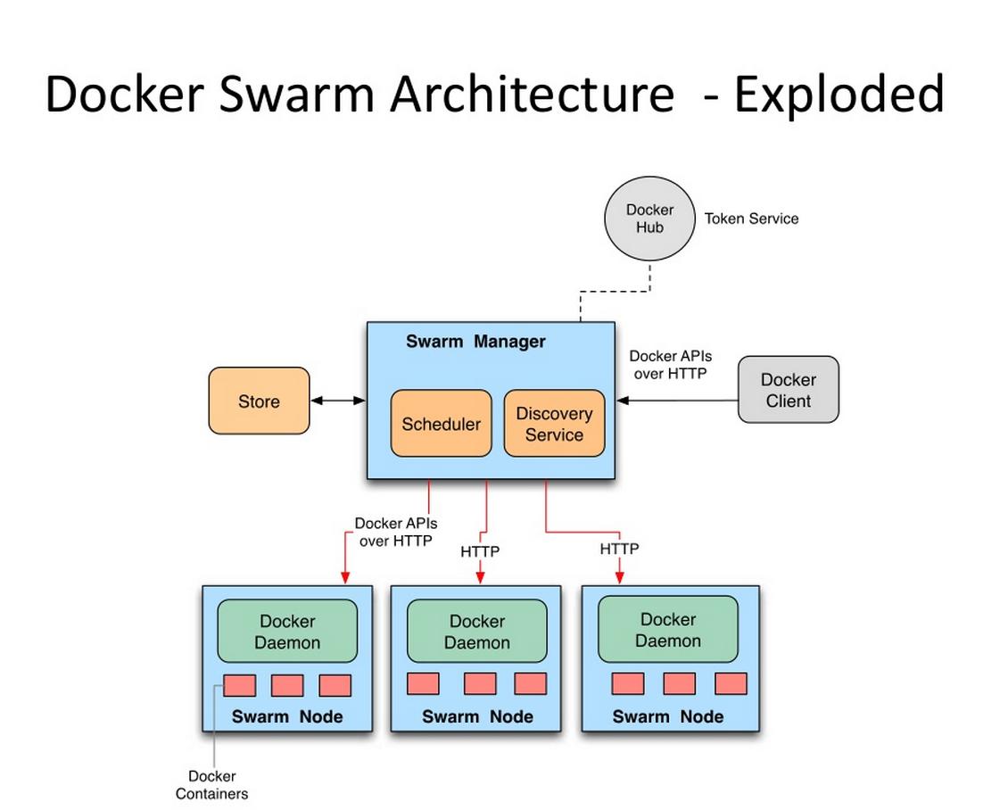 swarm架构图